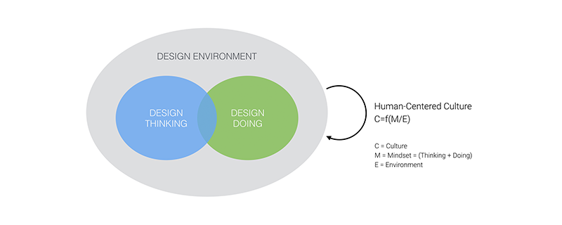 The 3 Dimensions of Design Model (3DD) by Andrea Picchi